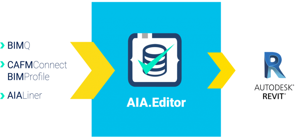 Infografik AIA mit BIMQ, CAFMConnect und AIA.Liner