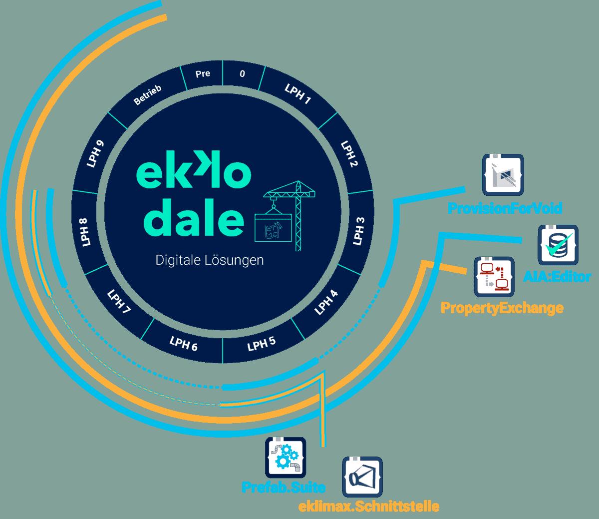 ekkodale tool infographic